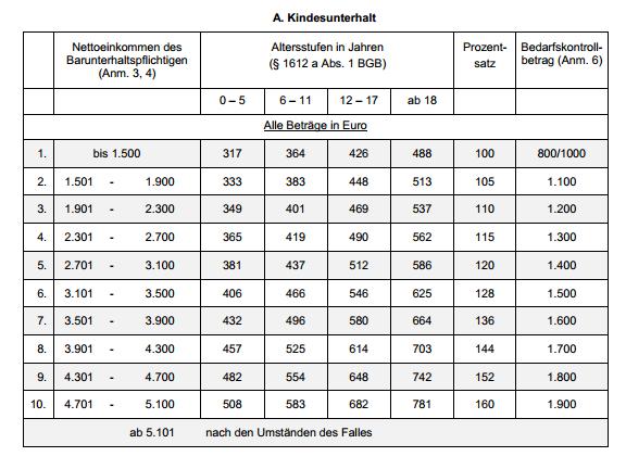 Düsseldorfer-Tabelle