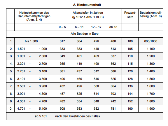 Hartz 4 Miete Tabelle Hessen