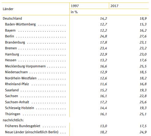 Anzahl Alleinerziehende Berlin