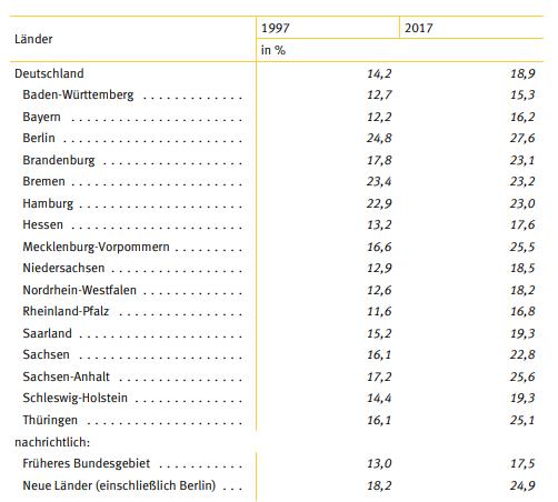 Anzahl Alleinerziehender Deutschland