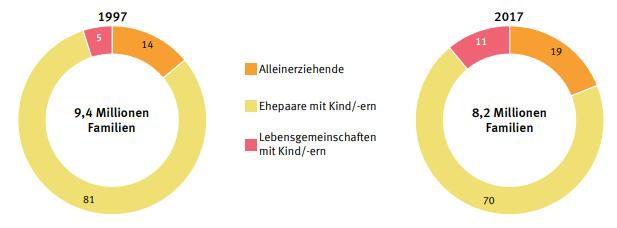 Entwicklung Alleinerziehende Deutschland