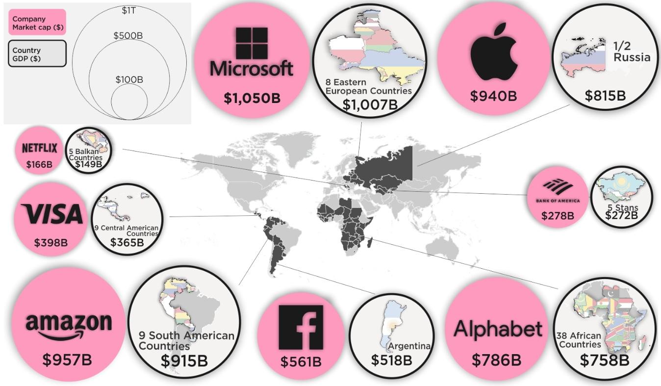 Wert Konzerne vs. Länder